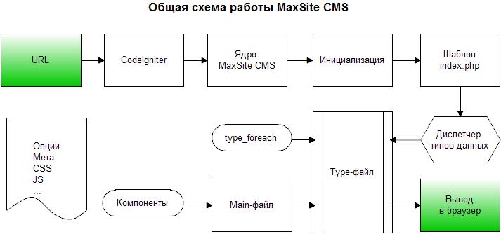 Общая схема работы MaxSite CMS