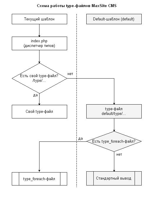Схемы работы type-файлов и
